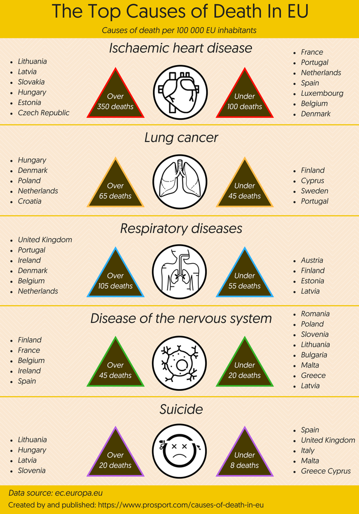 Causes of Death in EU