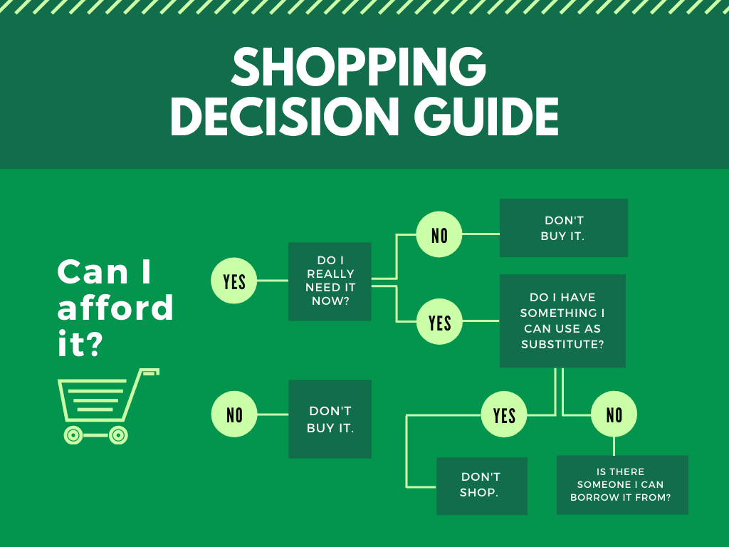 Coupon Shopping Decision Guide