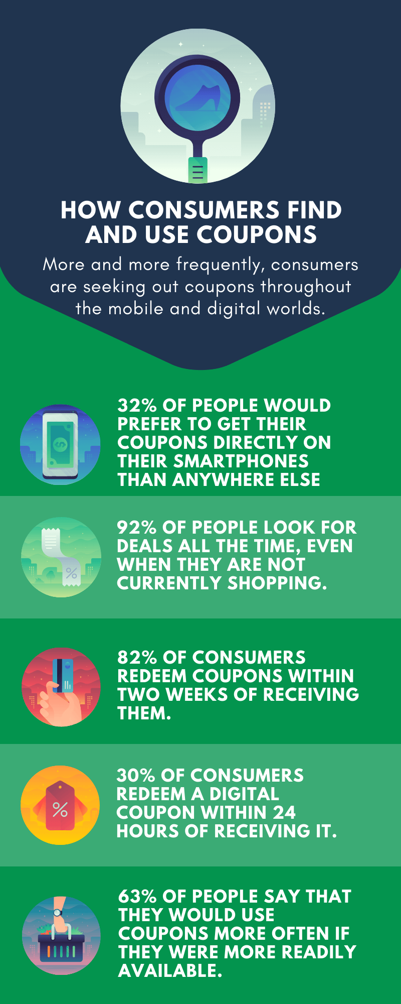 How Consumers Find and Use Coupons